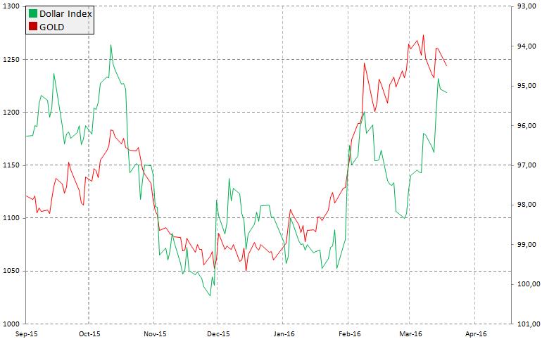 Indeks dolara a cena złota, źródło: InsiderFX