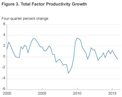 Wzrost produktywności w USA, źródło: FED Cleveland