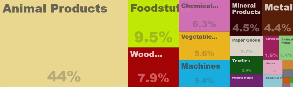 Nowozelandzki eksport w 2013 roku, źródło: atlas.media.mit.edu