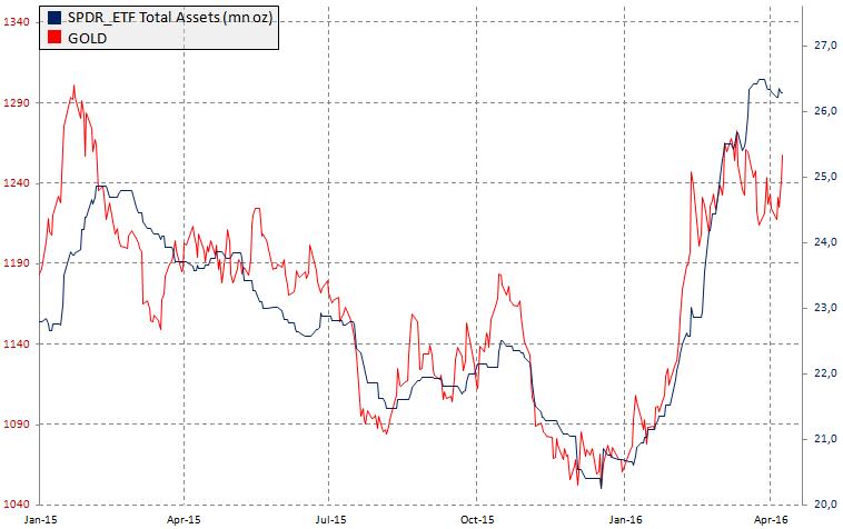 Aktywa funduszu ETF SPDR a cena złota, źródło: InsiderFX