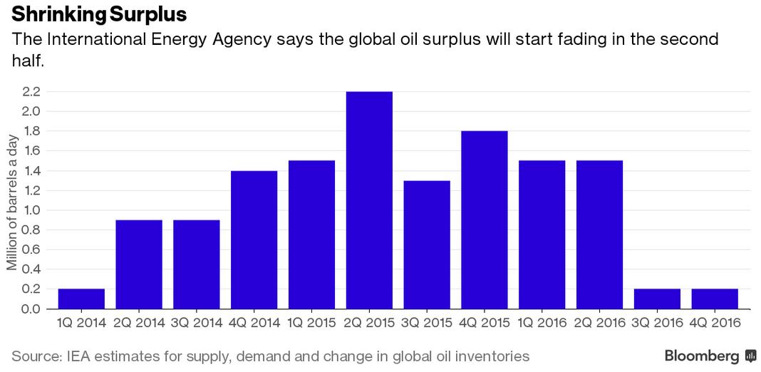 Nadpodaż na rynku ropy, źródło: Bloomberg