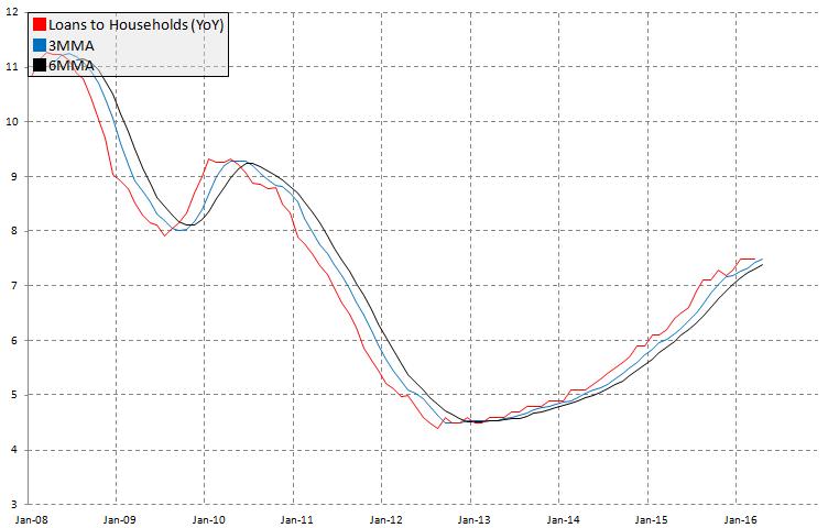 Pożyczki do sektora gospodarstw domowych w Szwecji, źródło: InsiderFX