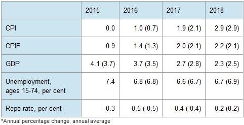 Projekcje makro, źródło: Riksbank