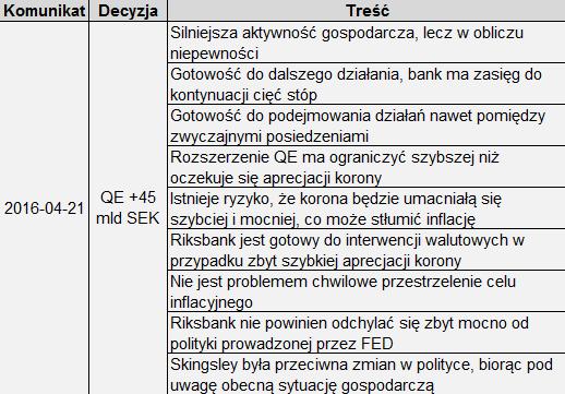 Komunikat z posiedzenia Riksbanku, źródło: InsiderFX