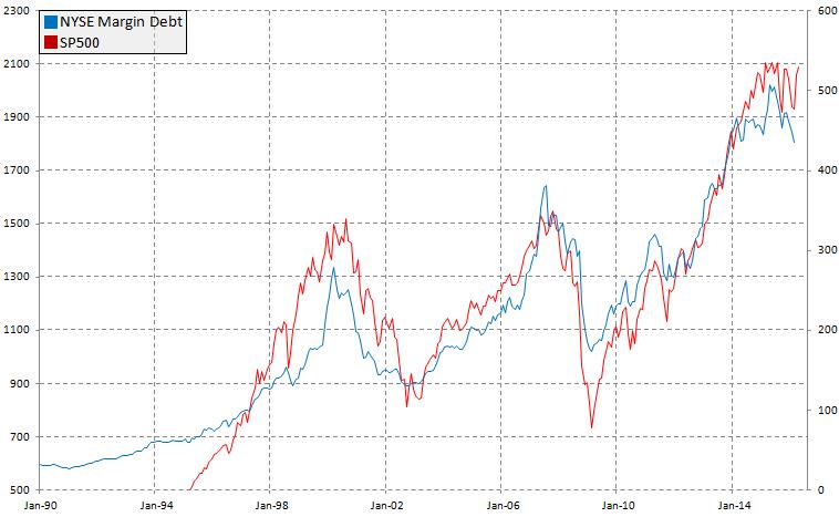 Zadłużenie pod zakup akcji a SP500, źródło: InsiderFX