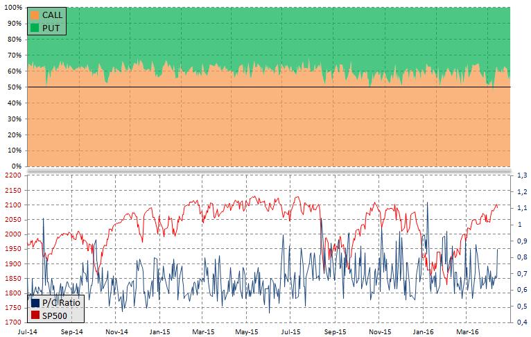 Wskaźnik P/C ratio a SP500, źródło: InsiderFX
