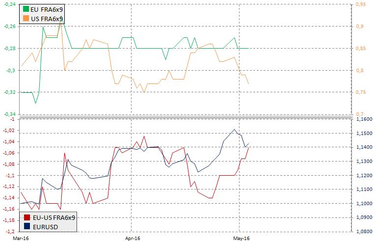 Rynek FRA 6x9 a EURUSD, źródło: InsiderFX