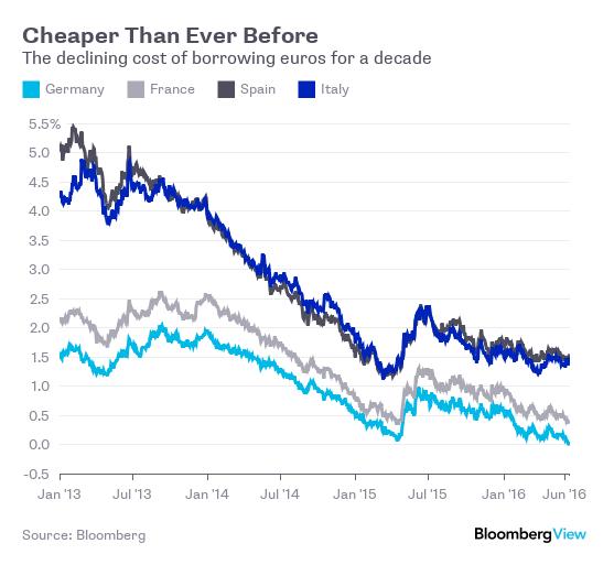 Rentowności 10-letnich obligacji w różnych krajach, źródło: Bloomberg