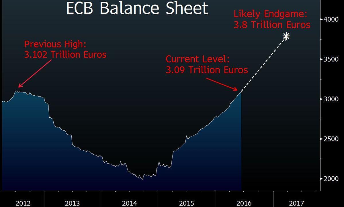Bilans EBC, źródło: Bloomberg