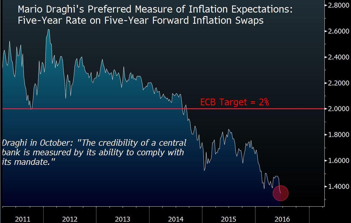 Oczekiwania inflacyjne w strefie euro, źródło: Bloomberg