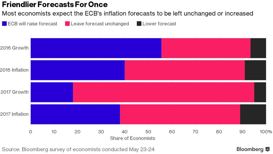 Oczekiwania ekonomistów, źródło: Bloomberg