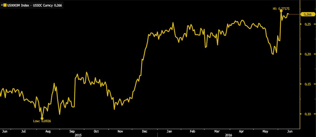 Spread LIBOR-OIS dla USD, źródło: Bloomberg