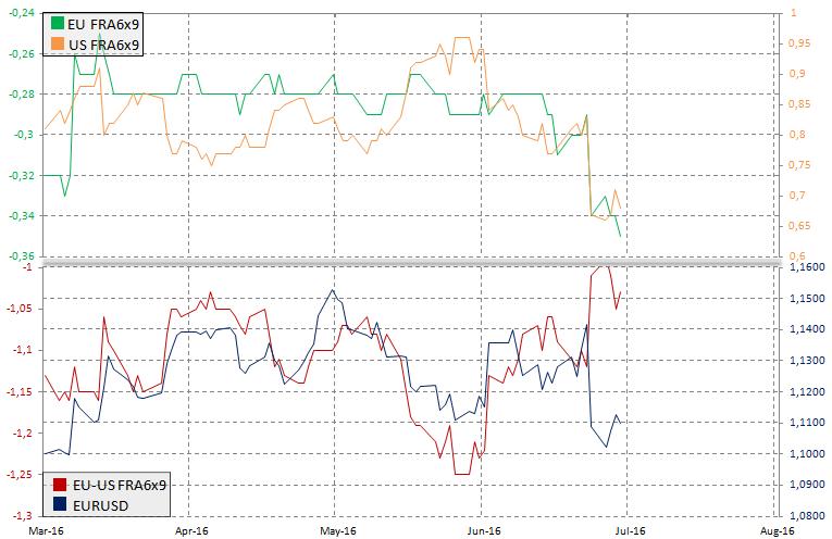 Rynek FRA a EURUSD, źródło: InsiderFX
