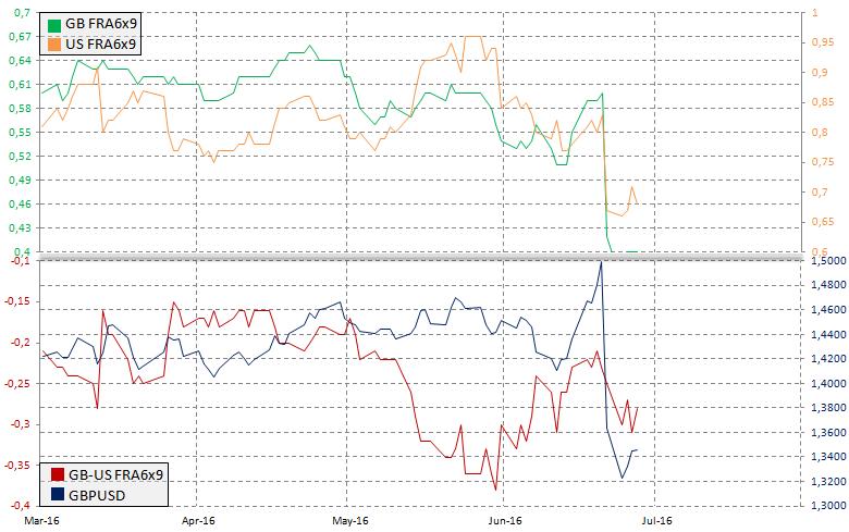Rynek FRA a GBPUSD, źródło: InsiderFX