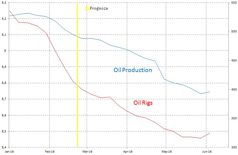Ilość aktywnych wież i tempo produkcji ropy w USA, źródło: InsiderFX