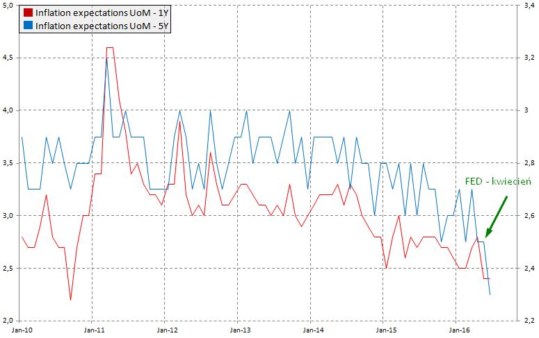 Oczekiwania inflacyjne UoM, źródło: InsiderFX