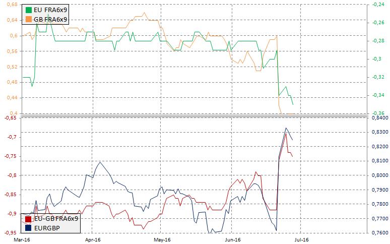 Rynek FRA a EURGBP, źródło: InsiderFX