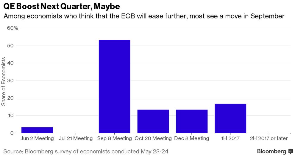 Kiedy EBC może luzować?, źródło: Bloomberg