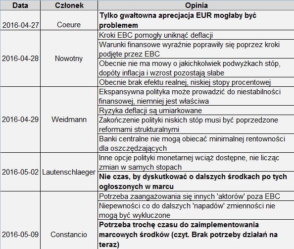 Wypowiedzi członków EBC, źródło: InsiderFX