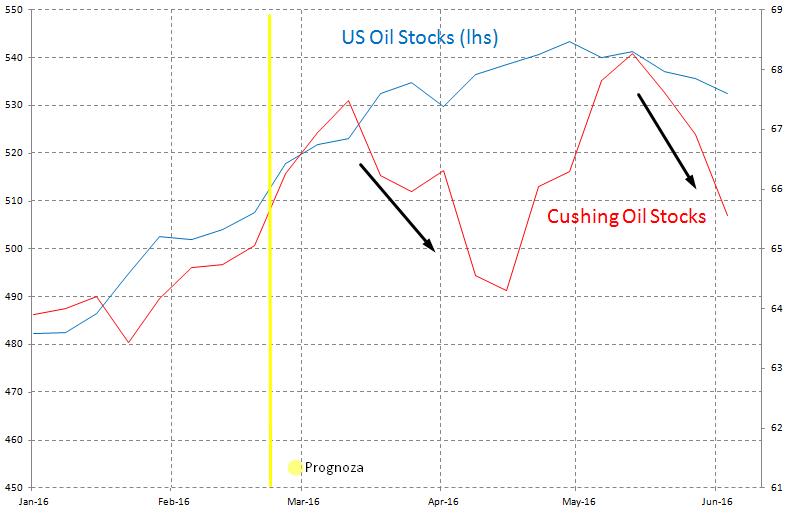 Zapasy ropy w USA i Cushing, źródło: InsiderFX