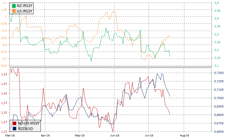 Rynek IRS a NZDUSD, źródło: InsiderFX