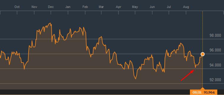 Bloomberg Dollar Index, źródło: Bloomberg