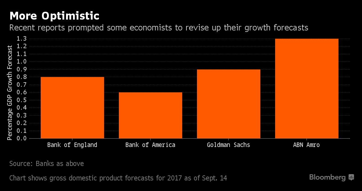 Projekcje PKB na 2017, źródło: Bloomberg