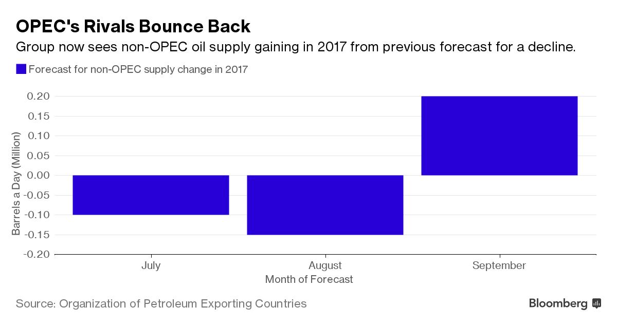 Prognozowana zmiana produkcji ropy poza OPEC w 2017 roku, źródło: Bloomberg