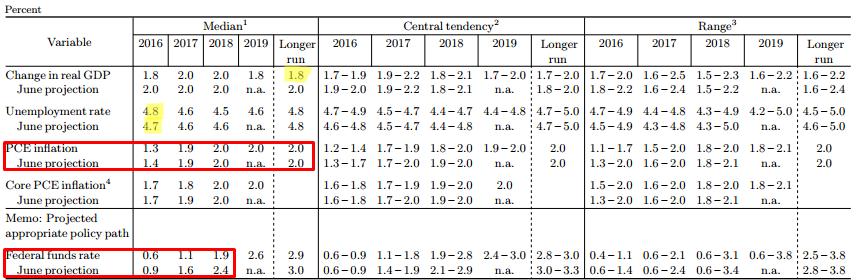 Wrześniowe prognozy FED, źródło Federal Reserve
