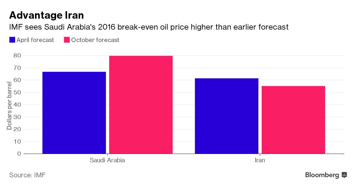 Przewaga Iranu nad Arabią - Iran ma potrzebę niższych cen ropy by zbilansować swój budżet, źródło: Bloomberg