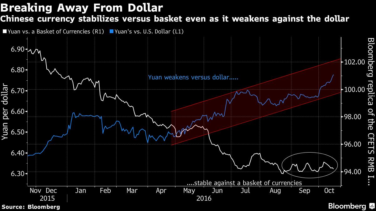 Kurs juana vs. USD i vs. koszyka walut, źródło: Bloomberg