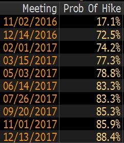 Prawdopodobieństwo podwyżki stóp w USA, źródło: Bloomberg