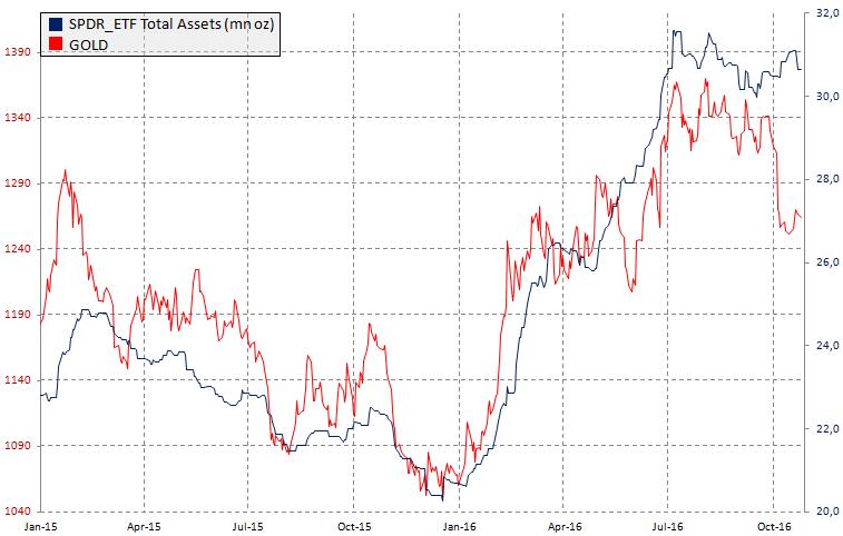 Ceny złota oraz ilość fizycznego kruszcu utrzymywanego przez SPDER ETF Fund, źródło: InsiderFX