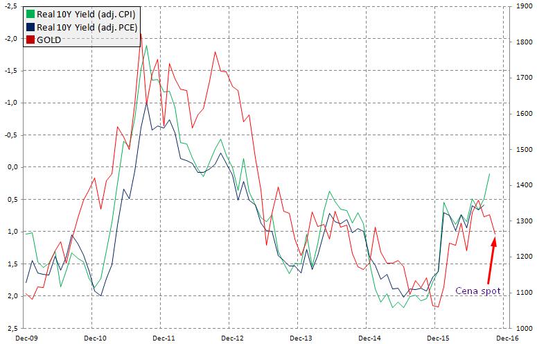 Realne rentowności obligacji 10-letnich w USA a cena złota, źródło: InsiderFX