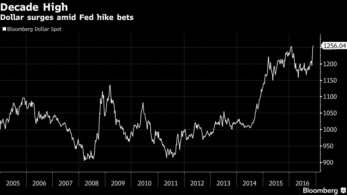 Indeks dolara, źródło: Bloomberg