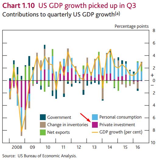 Kontrybutory PKB w Q3, źródło: Bank of England