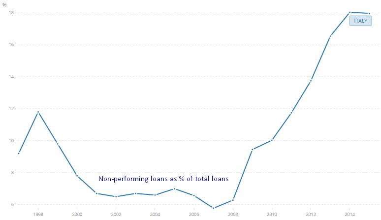 Udział niespłaconych pożyczek (NPL) we włoskim systemie bankowym, źródło: Bank Światowy