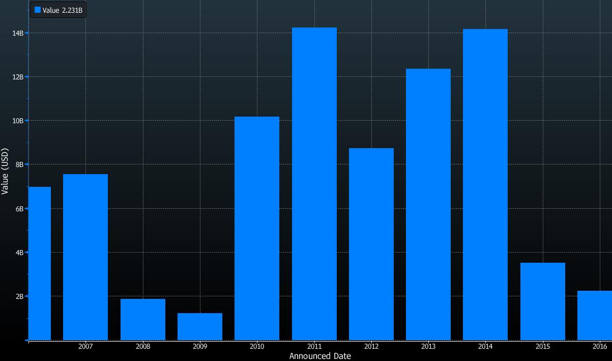 Wartość branżowych IPO w kolejnych latach w USA, źródło: Bloomberg