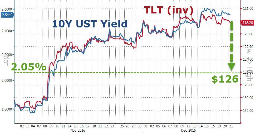 Cena i rentowność amerykańskiej obligacji 10-letniej, źródło: Bloomberg, zerohedge