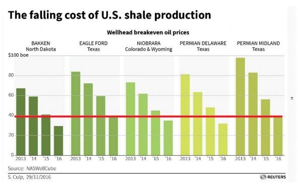 Progi rentowności produkcji baryłki ropy wybranych producentów w USA, źródło: Reuters