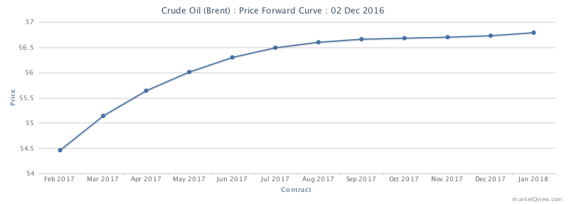 Krzywa forward dla ropy brent