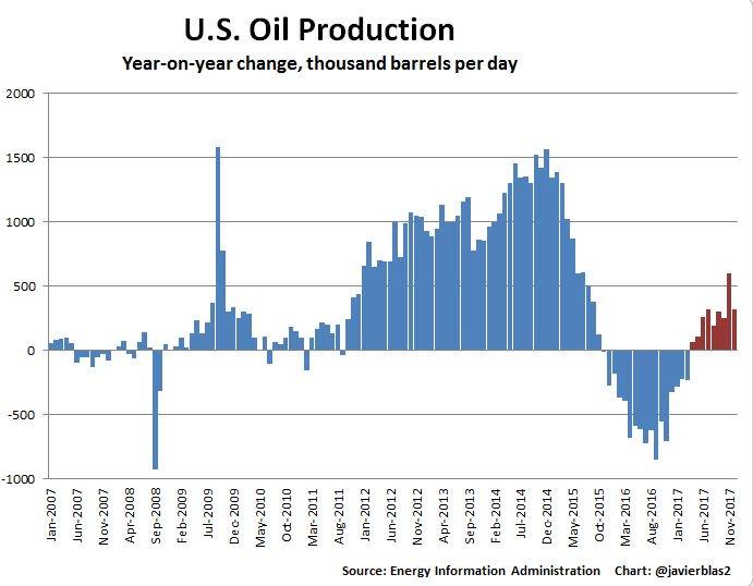 Produkcja ropy w USA, źródło: EIA