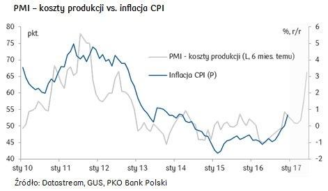 Subindeks kosztów produkcyjnych (input prices) i inflacja CPI w Polsce