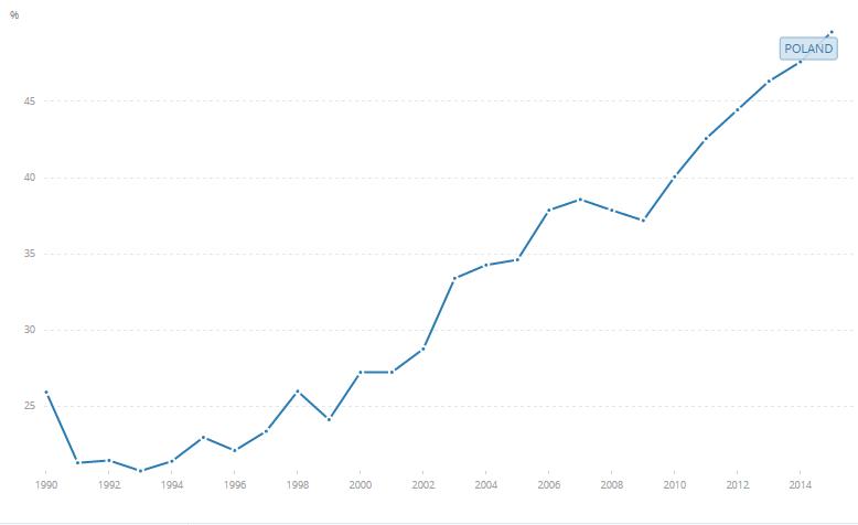 Eksport dóbr i usług jako % PKB, źródło: Bank Światowy