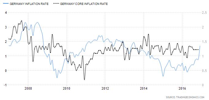 Dane inflacyjne Niemiec
