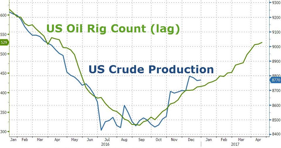 Produkcja ropy w USA oraz ilość aktywnych wież wiertniczych, źródło: Bloomberg, zerohedge