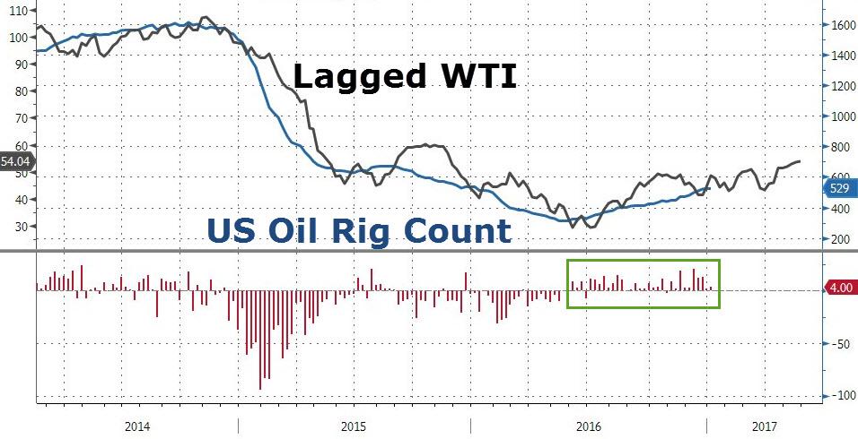 Cena ropy WTI oraz ilość aktywnych wież w USA, źródło: Bloomberg, zerohedge