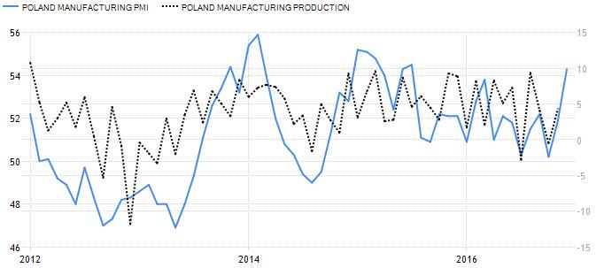 Produkcja przemysłowa i przemysłowy indeks PMI dla Polski