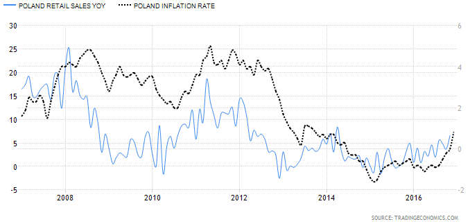 Sprzedaż detaliczna i inflacja CPI w Polsce