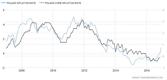 Dane inflacyjne Polski